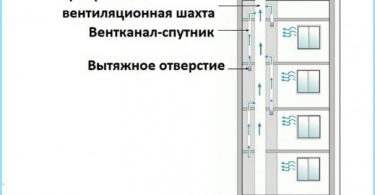 The principle of ventilation in the apartment house