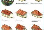 Typer av tak av privata hus